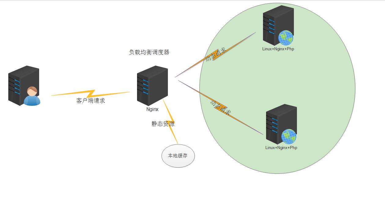 Nginx专题: upstream模块和缓存的简单使用