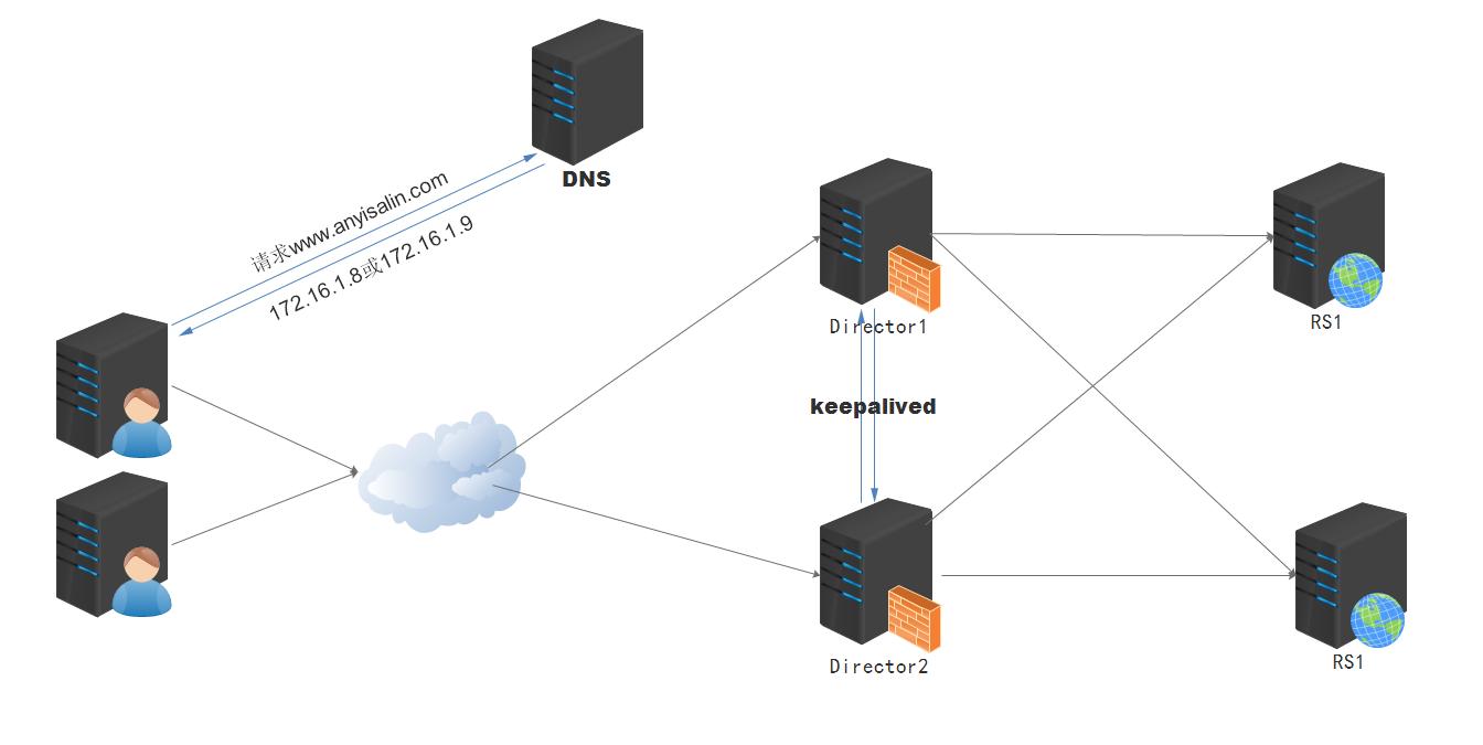 LVS专题: LVS+Keepalived并使用DNS轮询实现Director的高可用和负载均衡